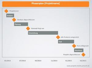 Phasenplan in Powerpoint
