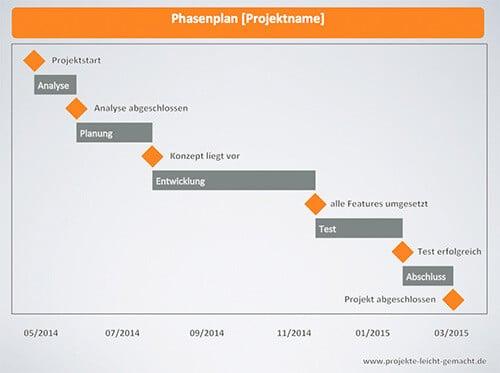 mit welchem plan du dein projekt von beginn an im blick