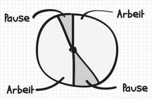 pomodoro-methode