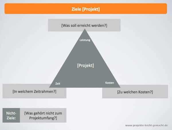 projektmanagement-vorlagen kostenlos