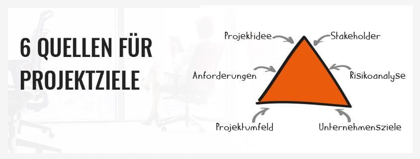 6 Quellen für Projektziele - Projekte leicht gemacht