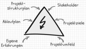 Quellen für Risiken im Projekt