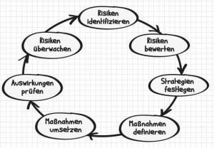 Ablauf Risikomanagement - 7 Schritte