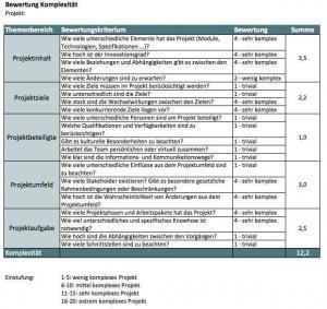 Bewertung der Komplexität von Projek