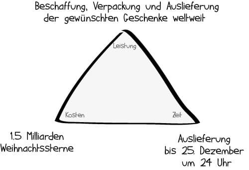 Anwendung des magischen Dreiecks