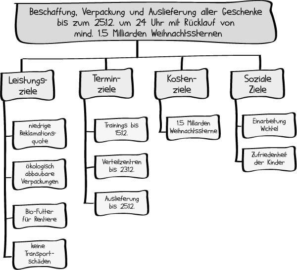 Zielhierarchie