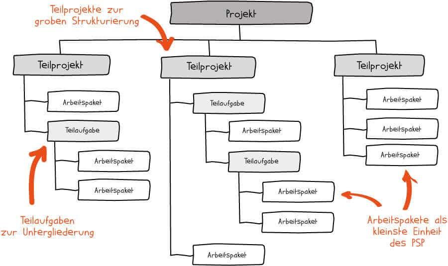 Projektstrukturplan (PSP) - Elemente