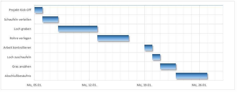 Projektmanagement und Excel: Wie ein Fisch mit Fahrrad? - Projekte ...