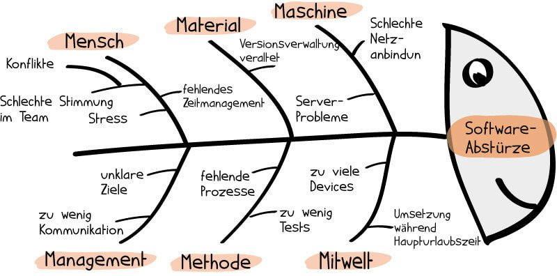 Fishbone Diagram Powerpoint | Problemlosung Im Projekt So Funktioniert Die Ishikawa Methode