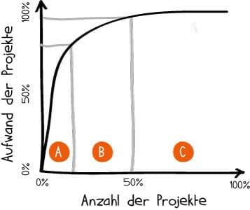 abc-analyse-projekt-portfolio