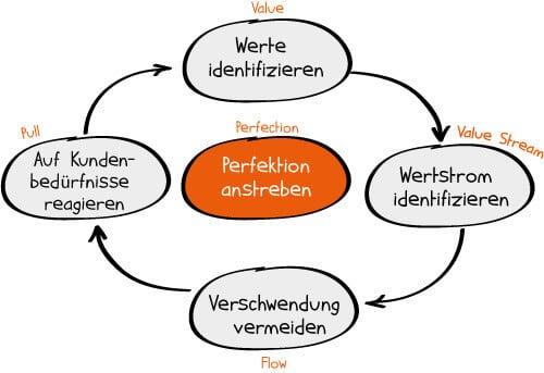 lean-project-management-zyklus