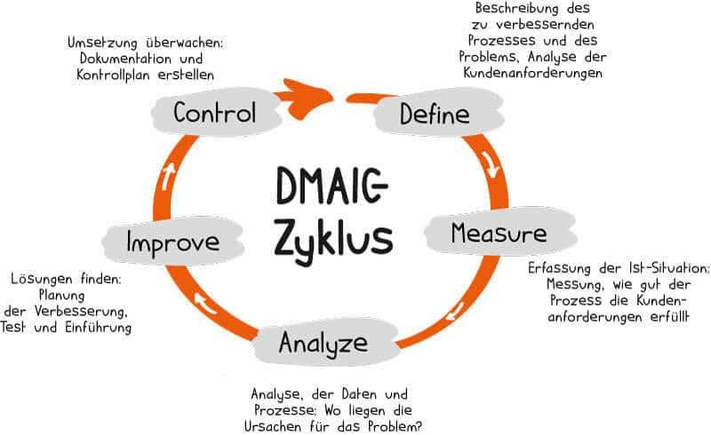 dmaic-zyklus-six-sigma