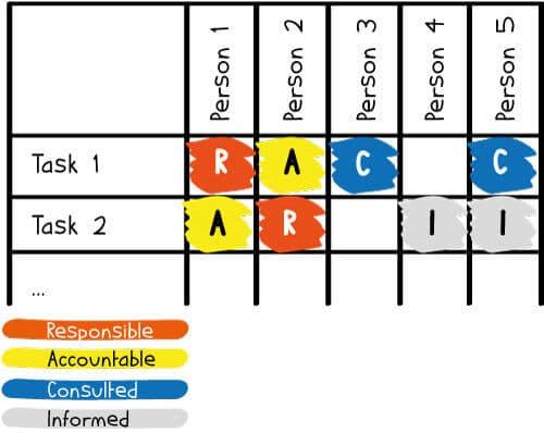 Die RACI-Matrix einfach erklärt