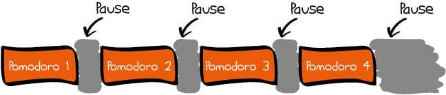 pomodoro-technik-ablauf