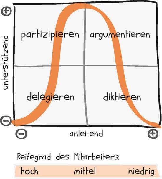 situative-fuehrung