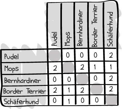paarweiser-vergleich-2