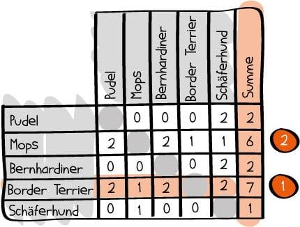 paarweiser-vergleich-3