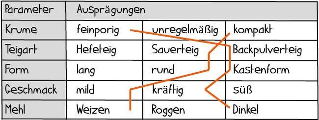 morphologischer-kasten-3
