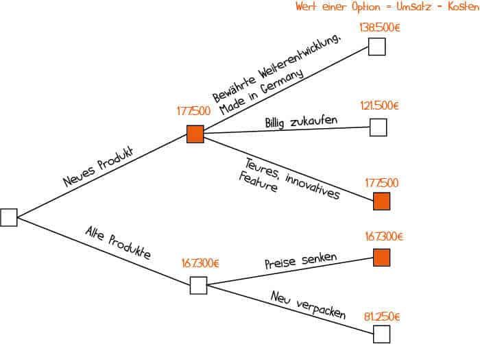 Entscheidungsbaum Beispiel