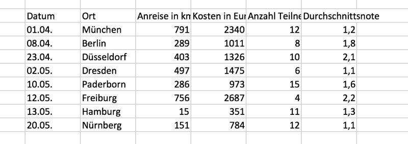 Excel-Tabelle vorher