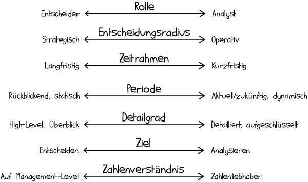 Excel-Dashboard Zielgruppen