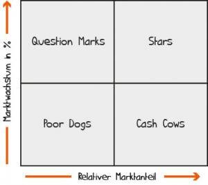 die portfolioanalyse aufbau beispiel und eine vorlage. Black Bedroom Furniture Sets. Home Design Ideas
