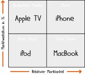Portfolioanalyse am Beispiel von Apple