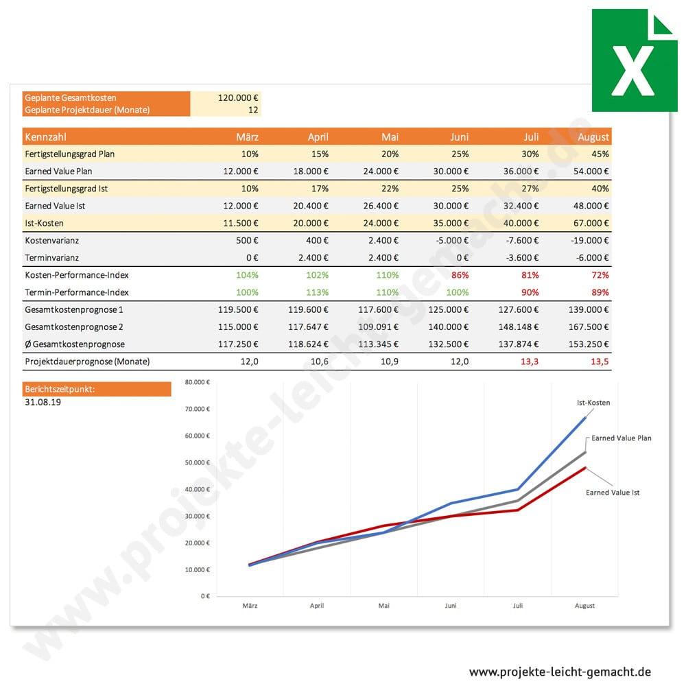 Vorlage Earned Value Analyse Projekte Leicht Gemacht