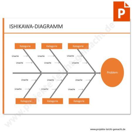 Vorlage Ishikawa-Diagramm