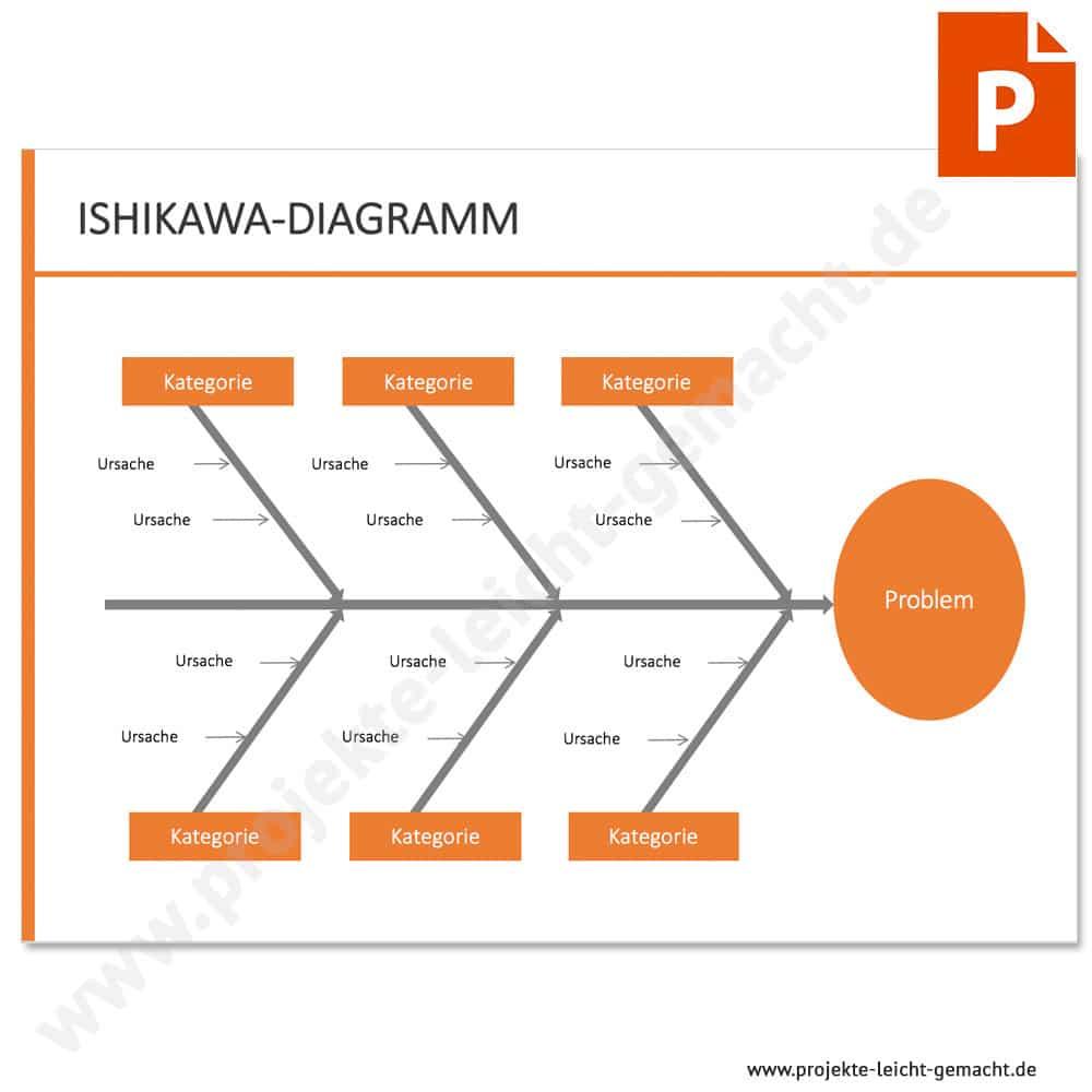Ishikawa Vorlage Powerpoint Word Gratis Diagrammvorlage 4