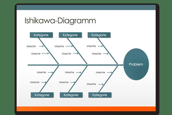 Problemlosung Im Projekt So Funktioniert Die Ishikawa Methode Projekte Leicht Gemacht