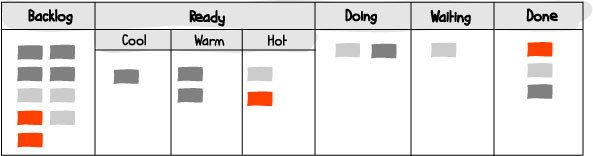 Persoanl-Kanban-Board mit weiteren Spalten
