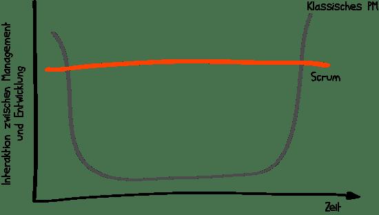 Interaktion zwischen Management und Entwicklungsteam im klassischen Projektmanagement und Scrum