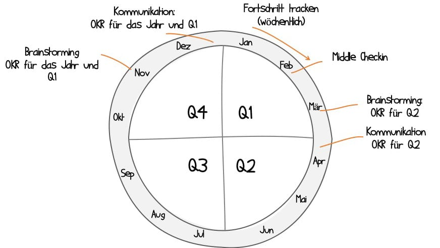 Ein typischer OKR-Zyklus im Jahresverlauf