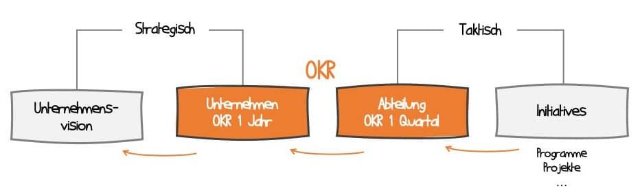 OKR als Bindeglied zwischen der Unternehmensvision und Handlungen