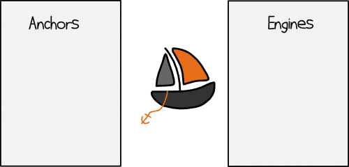 Anchors and Engine-Retrospektive
