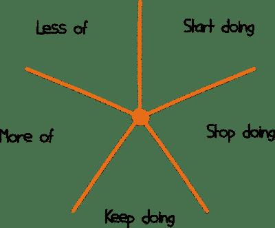 Starfish-Retrospektive