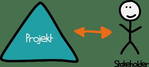 Wechselbeziehung zwischen Stakeholder und Projekt