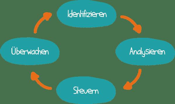 Stakeholdermanagement im Projekt