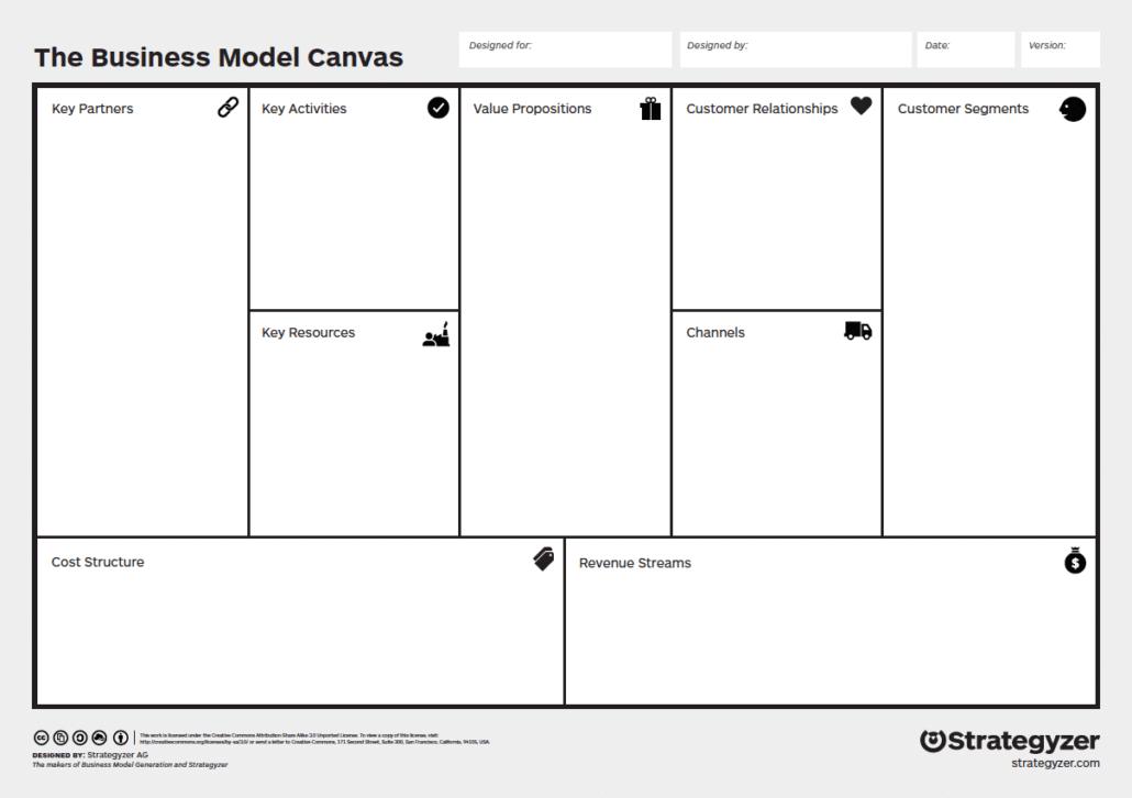 Business Model Canvas - Original-Vorlage