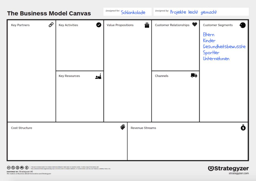 Business Model Canvas: Beispiel Customer Segments