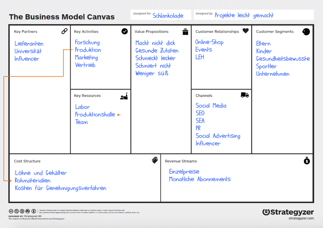 Business Model Canvas: Beispiel Cost Structure