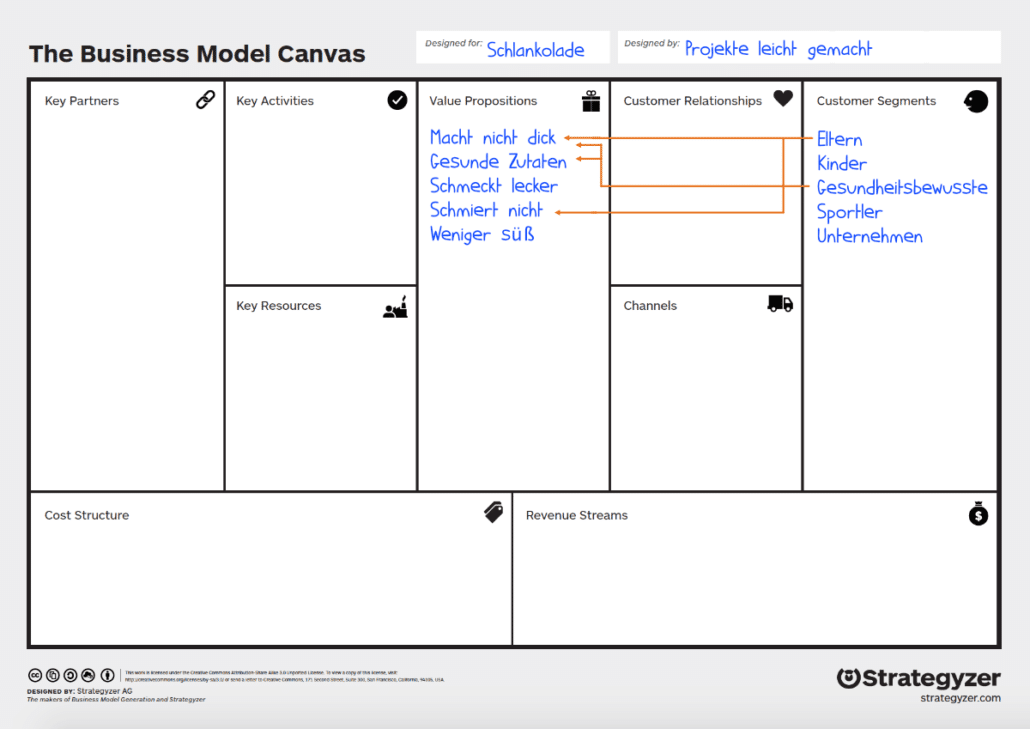 Business Model Canvas: Beispiel Value Prospositions