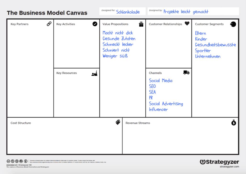 Business Model Canvas: Beispiel Channels