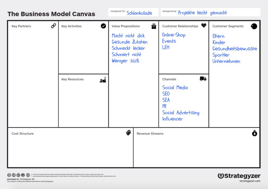 Business Model Canvas: Beispiel Customer Relations