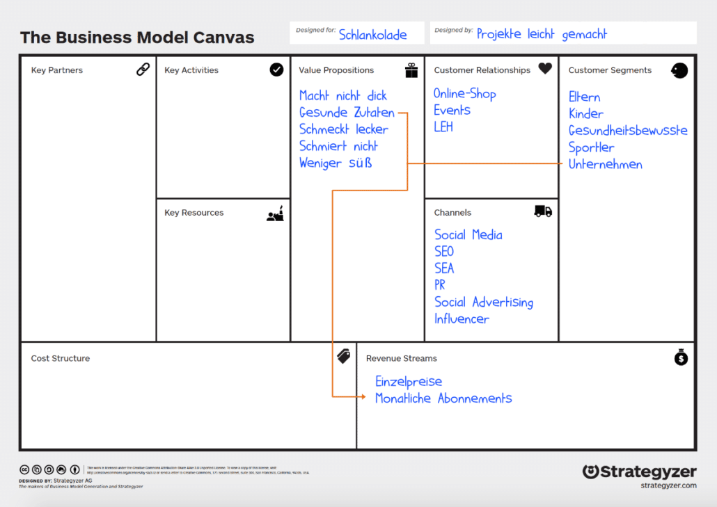 Business Model Canvas: Beispiel Revenue Streams