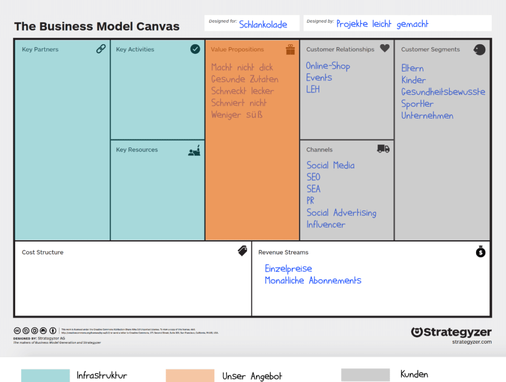 Business Model Canvas: Beispiel