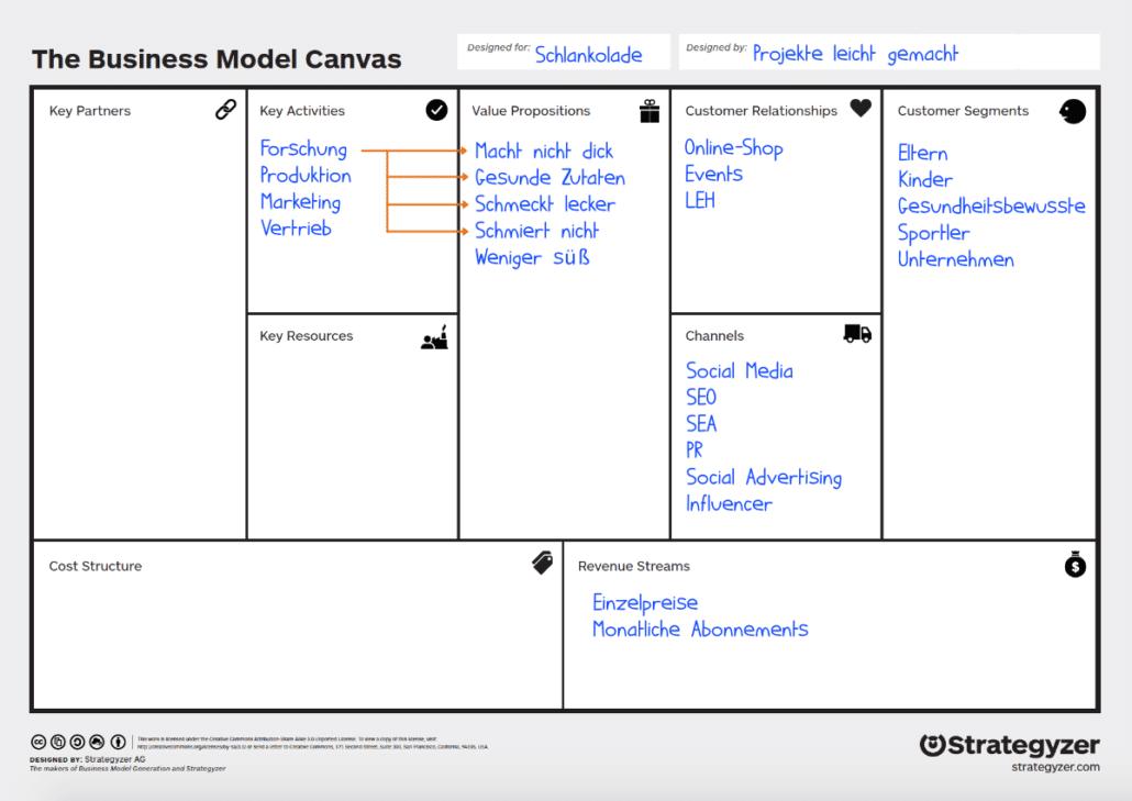 Business Model Canvas: Beispiel Key Activities
