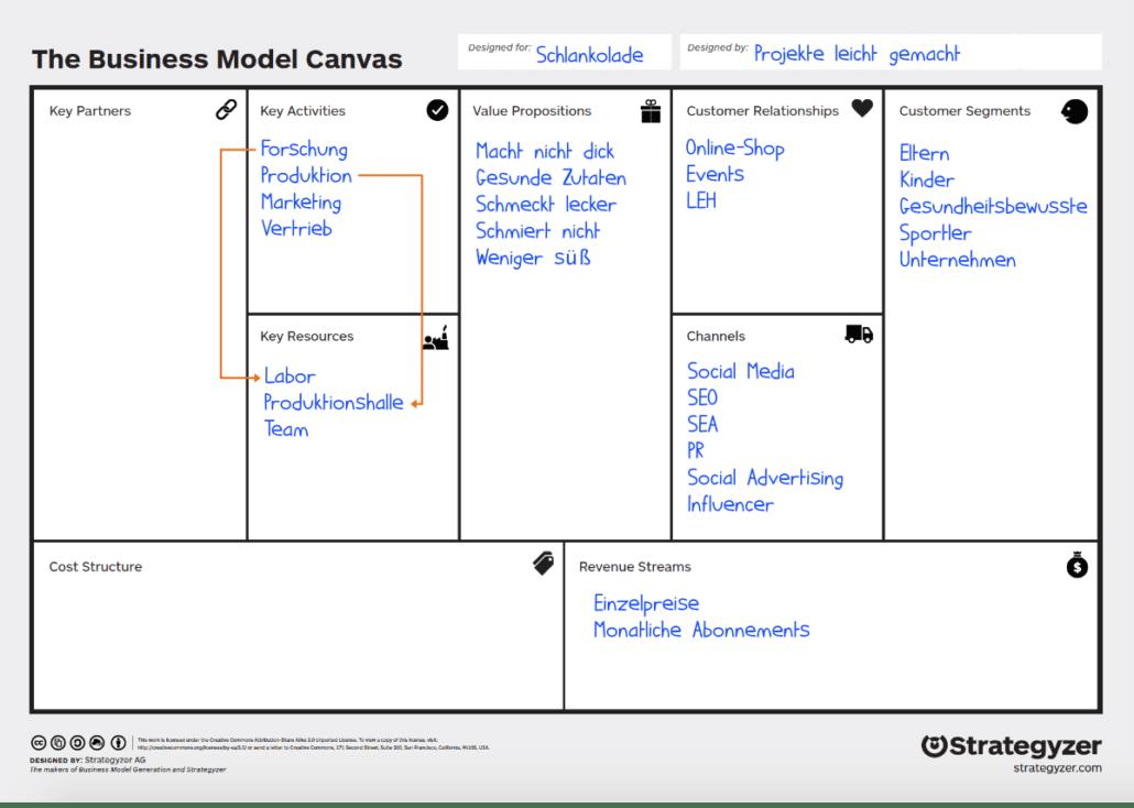 Business Model Canvas: Beispiel Key Resources