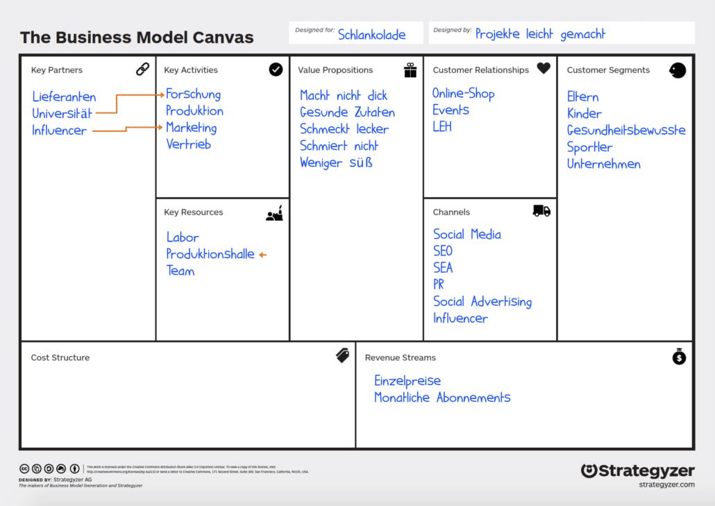 Business Model Canvas: Beispiel Key Partners